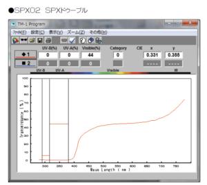 SPX-02 ドゥーブルの分光透過曲線